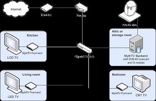 MythTV diagram